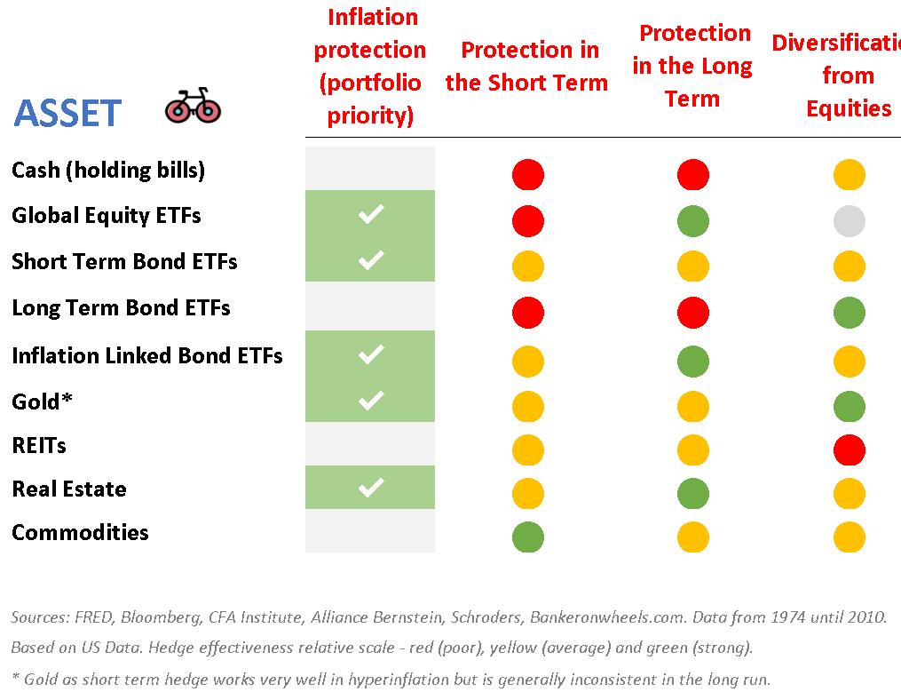 hedges against short and long term inflation cash bond etfs TIPS etfs gold reits real estate inded investing