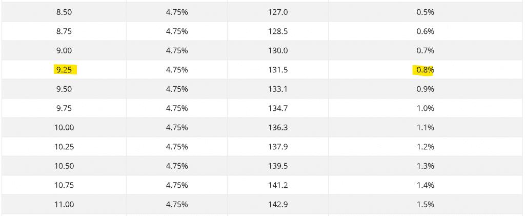 2 times duration rule - no market crash