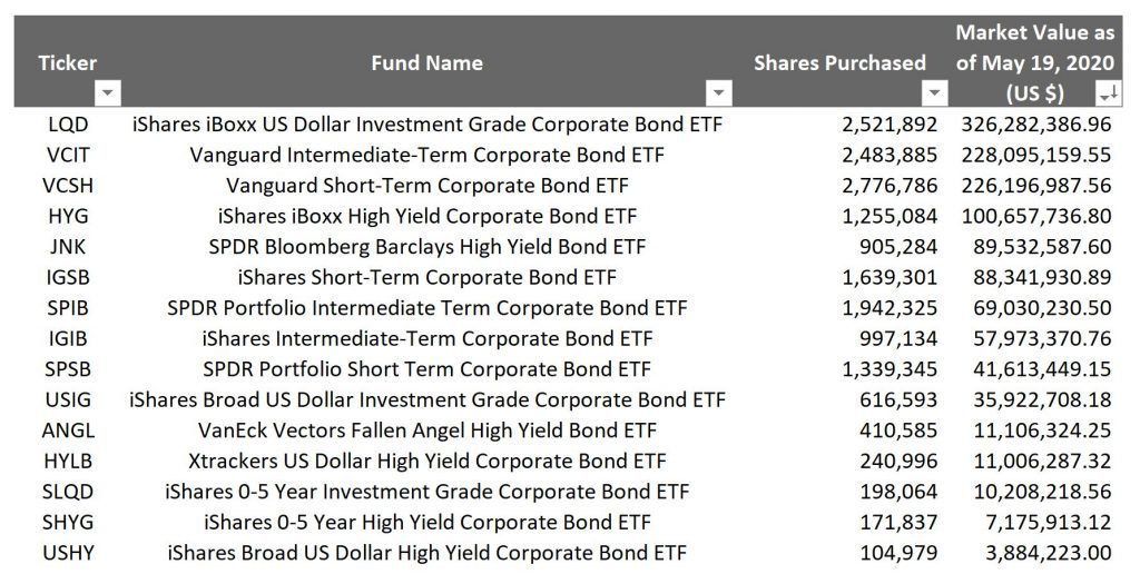 FED SMCCF Secondary Market Corporate Credit Facility ETF Index Funds Fixed Income Bonds