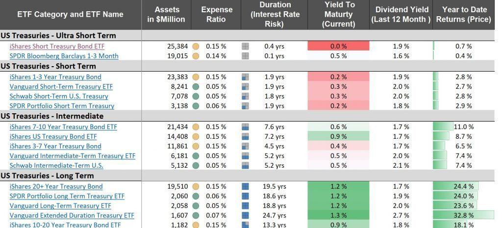 best bond etfs in 2020 - best fixed income etfs 2020