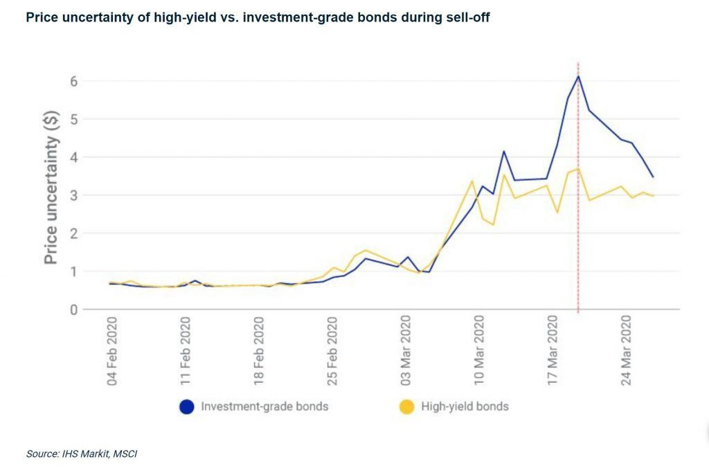 are bond etfs safe - price uncertainty of high yield and investment grade bonds during sell off ETF index funds
