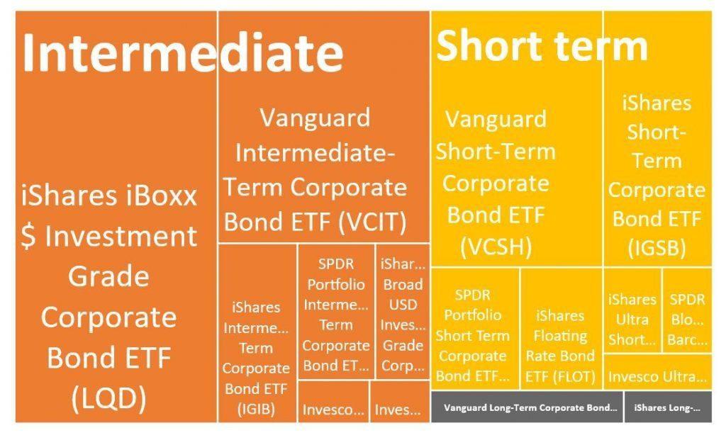 best bond etfs in corporate bond category - relative size of investment grade ETFs - ishares spdr vanguard LQD VCIT VCSH IGSB IGIB FLOT