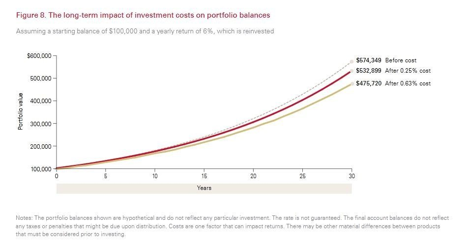Principles for Investing - costs reduced with index investing and etfs