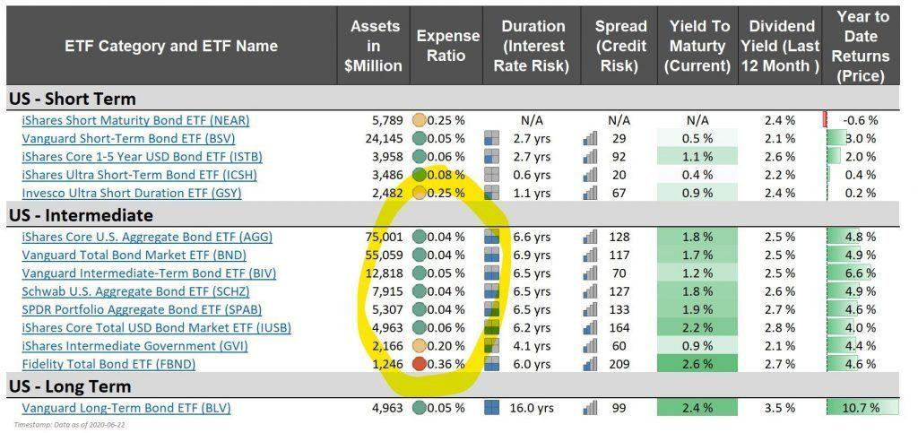 aggregate core bond ETF agg bnd biv schz near blackrock ishares vanguard expense ratios etf fees