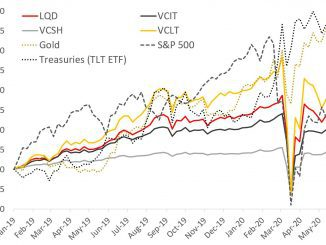 bond etf performance comparison LQD VCIT VCSH VCLT TLT Gold S&P 500- coronavirus market - covid19 crash