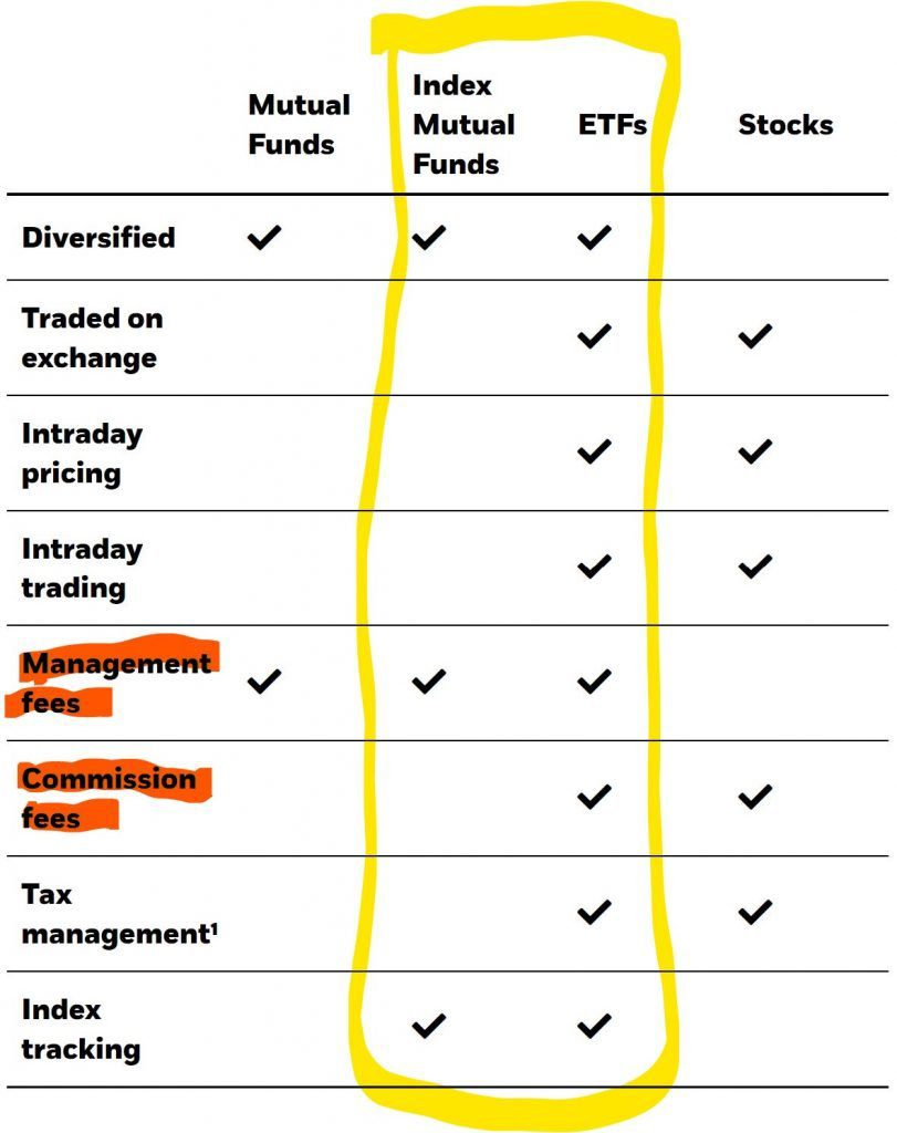 difference index mutual funds and etfs comparison - fees and commissions