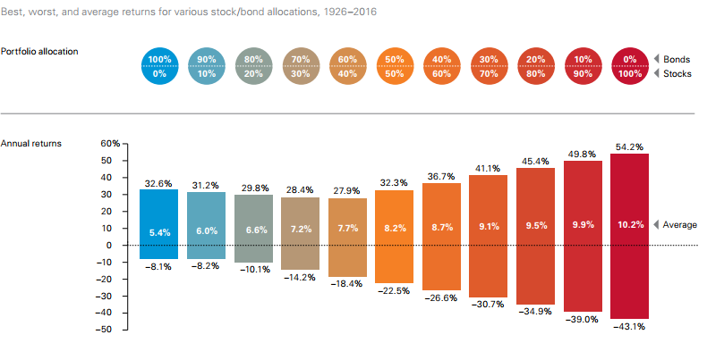 how asset allocation works and why it's important ETFs and index investing fixed income