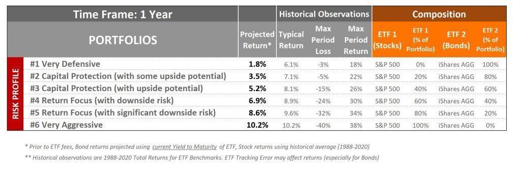 one year investment plans - S&P 500 and Bond portoflio etf index investing