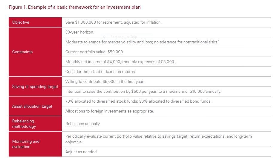 principles for investing - simple framework with ETFs