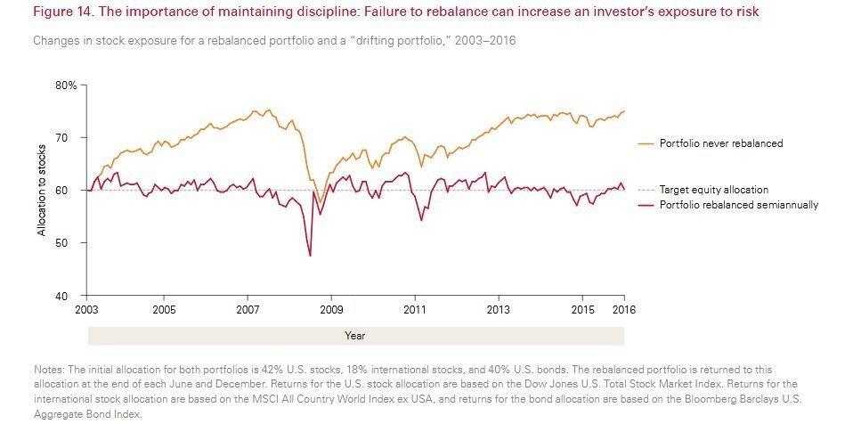rebalancing ETFs Fixed Income