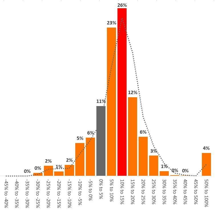 do i need bonds in my portfolio? return distribution S&p 500 1990 2020 - weekly data - 60% S&P 40% AGG monthly rebalancing
