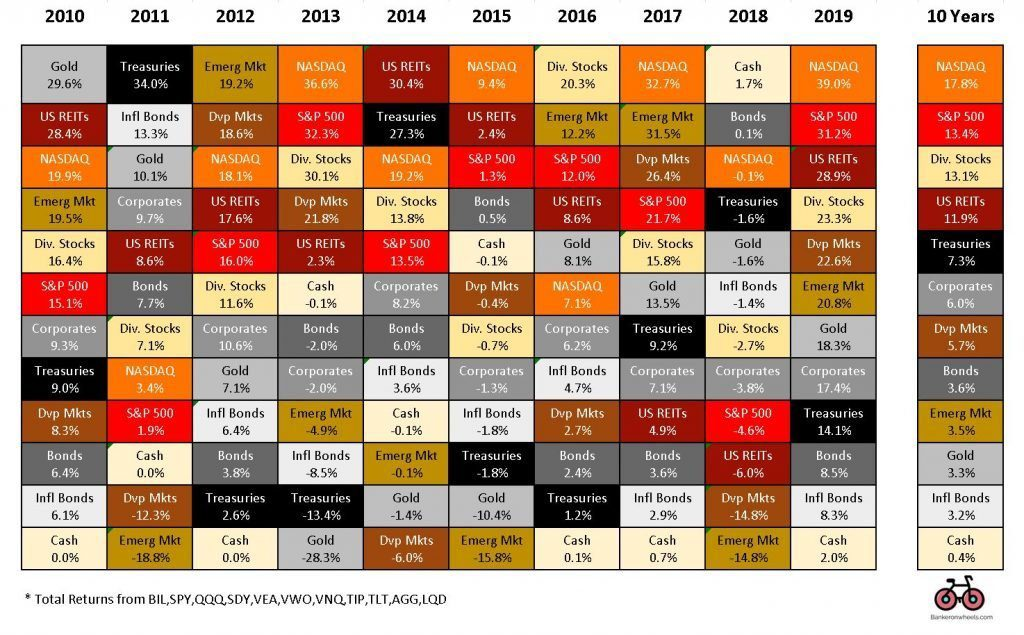 choosing best long term index funds - fire financial independence retire early asset class matrix 2009 2019 gold nasdaq reits S&P dividend aristocrats corporates bonds treasuries TIPS