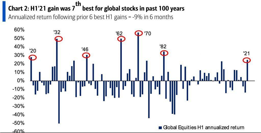 bankofamerica-h1 2021 record year-historical comparison chart