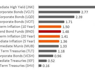 best bond etfs how much interest can you get with bonds and inflation levels etfs index investing - comparison chart