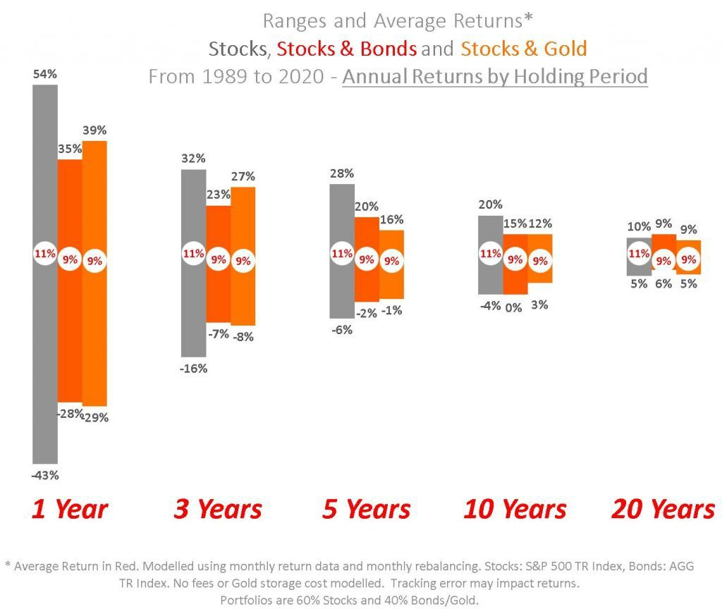 how risk averse are you and what is your time horizon - average returns stocks and bonds gold - safety diversification hedging