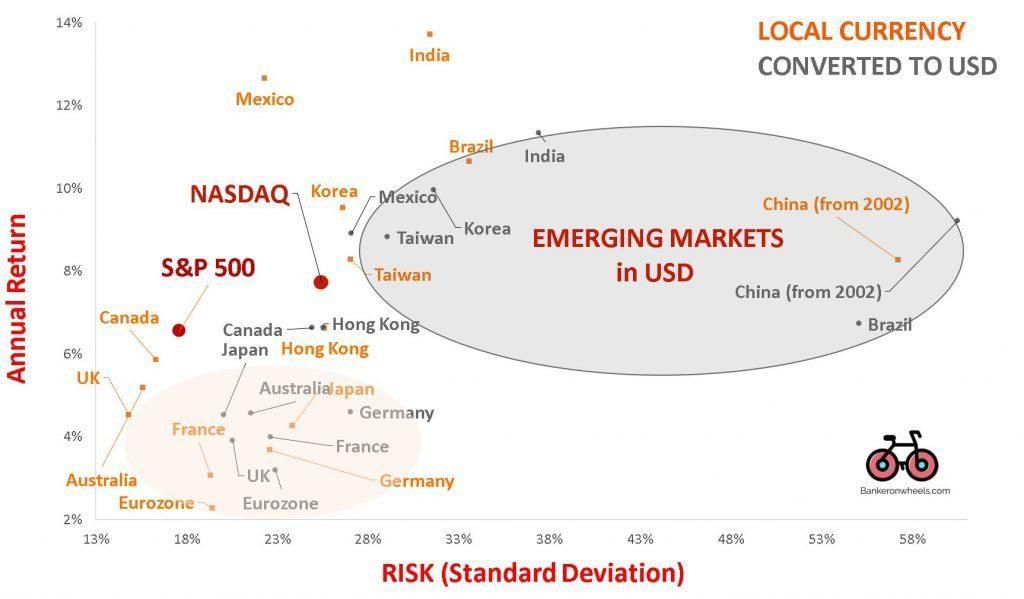 risk return emerging markets india china brazil mexico korea taiwan hong kong hsi csi 300 bovespa SHSZ300 KOSPI NIFTY long term investment strategies