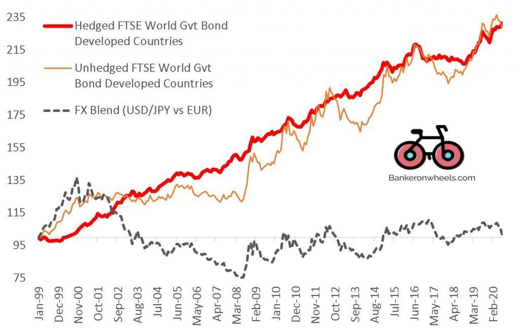 ETF currency risk - FTSE world government bond developed countries index hedged vs unheged EUR - european index investors bogleheads