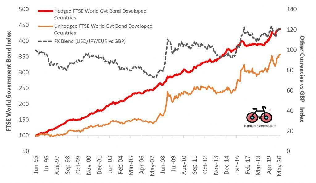 ETF currency risk - FTSE world government bond developed countries index hedged vs unheged GBP - UK index investors bogleheads