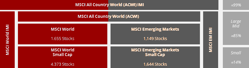 best international ETFs - MSCI world msci world imi msci all country acwi merging markets msci em imi large small micro cap ETF index investing bogleheads