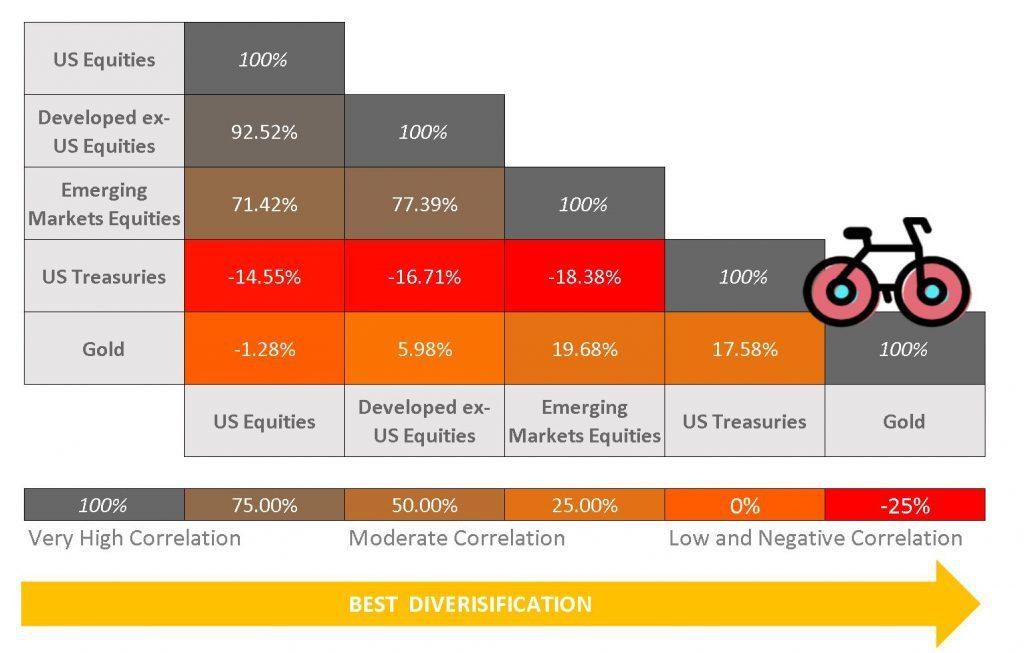 asset correlation matrix - US Bonds gold US Equities developed markets emerging markets bogleheads Financial independence