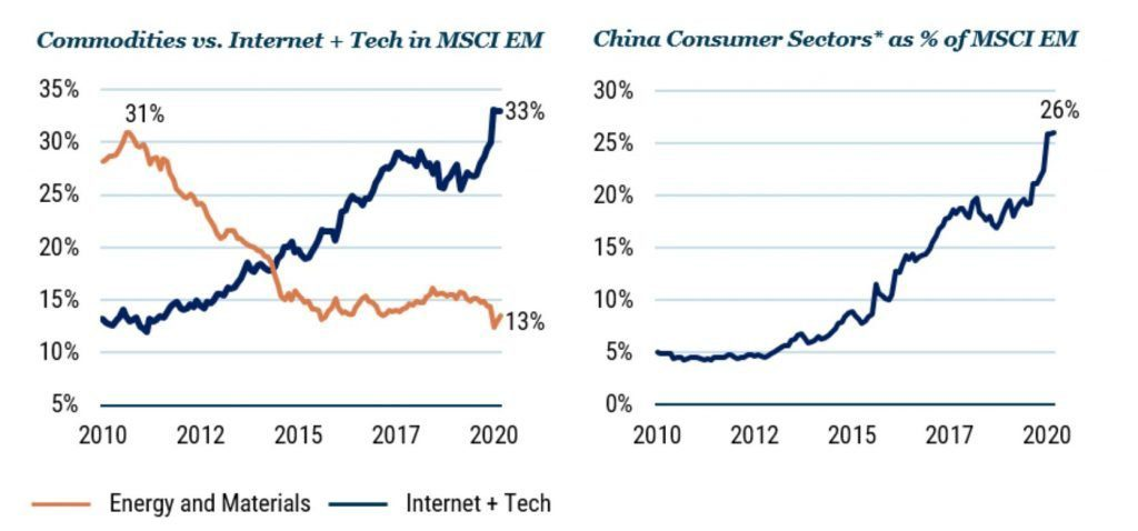 china emerging markets technology tencent alibaba shift msci ftse