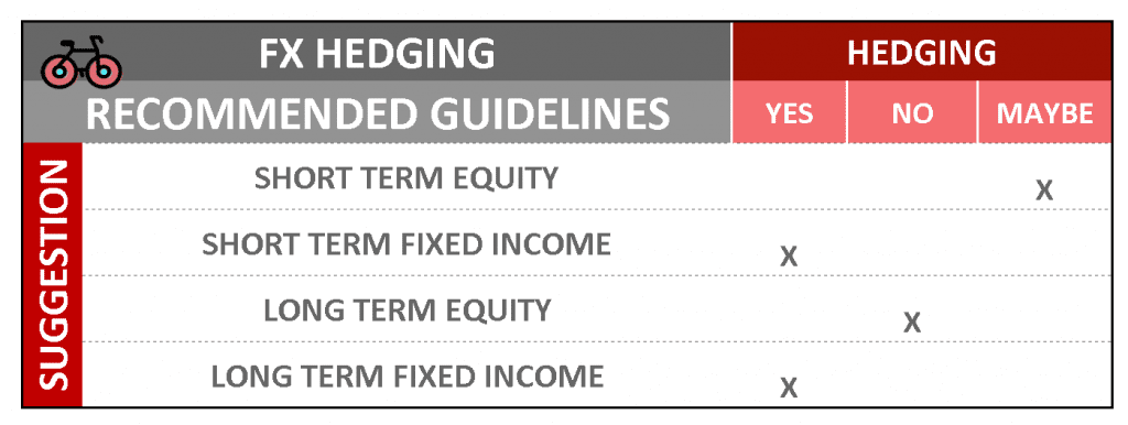 currency fx hedging rules for international investors