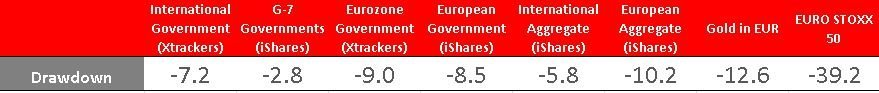 drawdown coronavirus market xtrackers ishares government eurozone international aggregate index funds vs euro stoxx 50 gold in eur currency