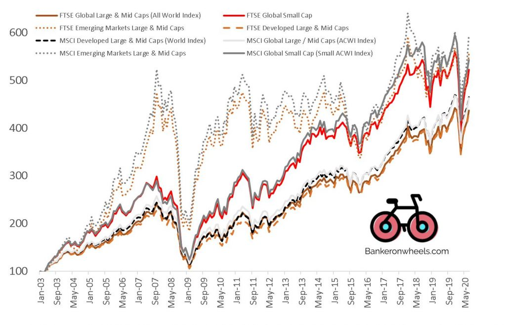 ftse vs msci global geisac all world acwi emerging developed large mid small caps perfromance since 2003