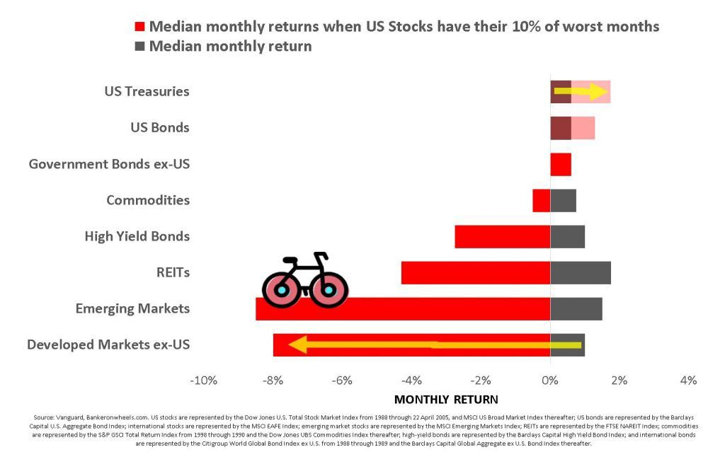 median monthly returns us treasuries bonds commodities HY bonds retis strategic asset allocation index investors