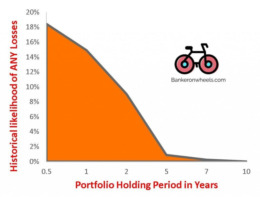 mid term investing probablity of losses depending on time horizon - education emergency fund house down payment