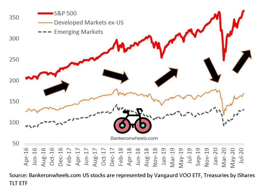 what is correlation - S&P vs developed markets vs emerging markets example