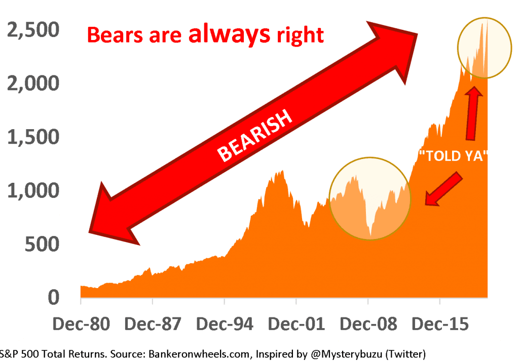 how to take advantage of a recession - staying positive -doomsayers are always right S&p 500