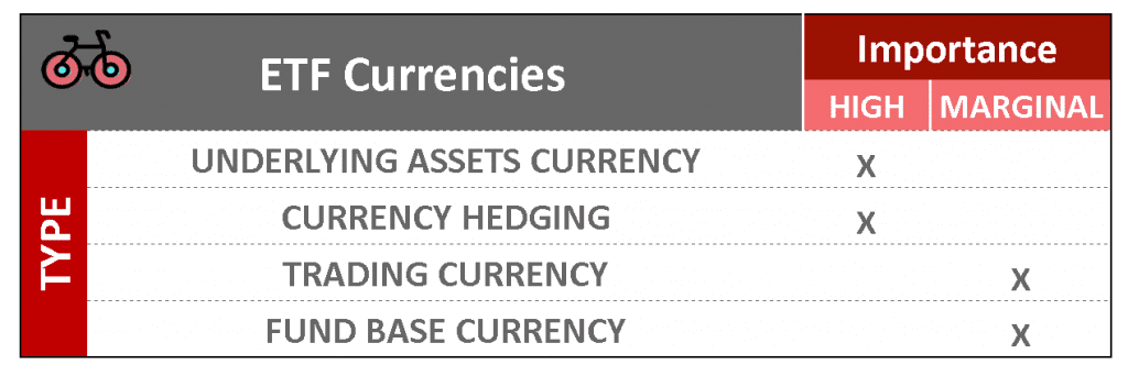 importance of currencies for European ETFs