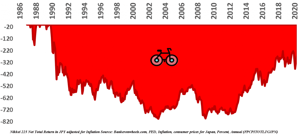 how to take advantage of a recession nikkei 225 drawdown 1986 2020 japan lost decade returns