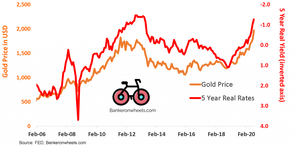 real rates gold correlation 5 year real yields and XAU - FED - ETF Index Investing