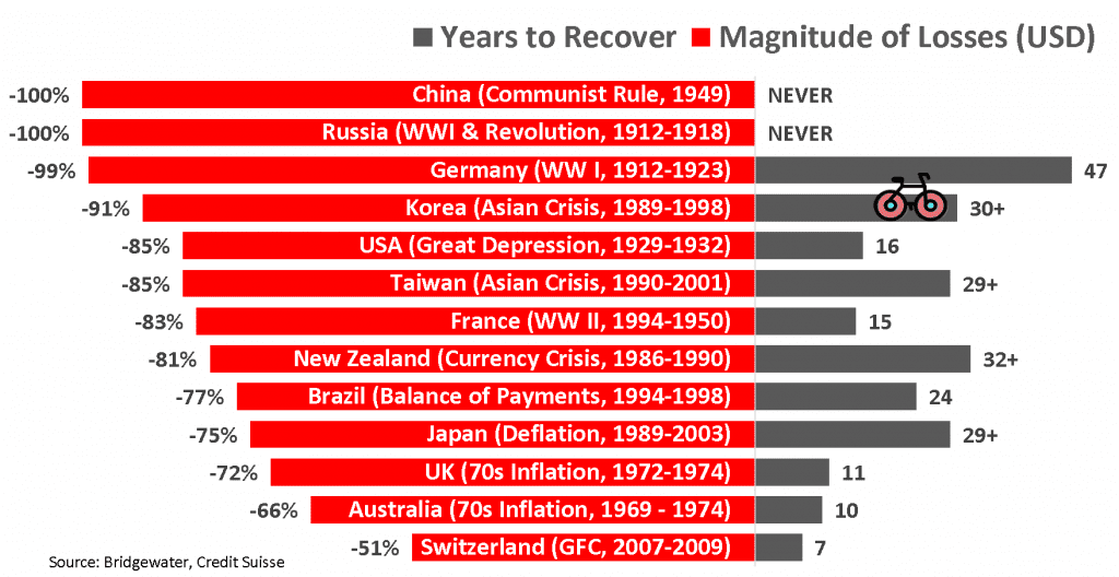 how to take advantage of a recession - worst market crashes in history - china russia brazil japan delfation 1970 inflation great depression asian crisis currency crisis new zealand