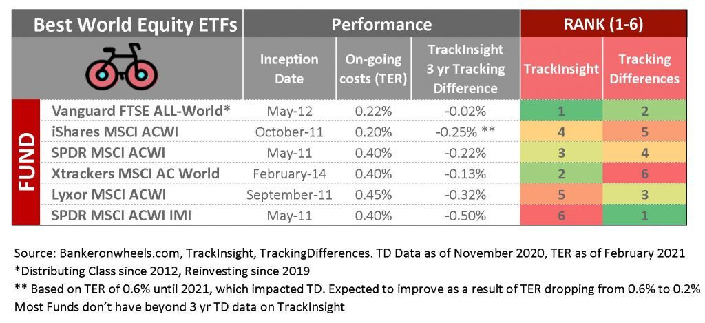 best world trackers - comparison table - global ETFs and index funds