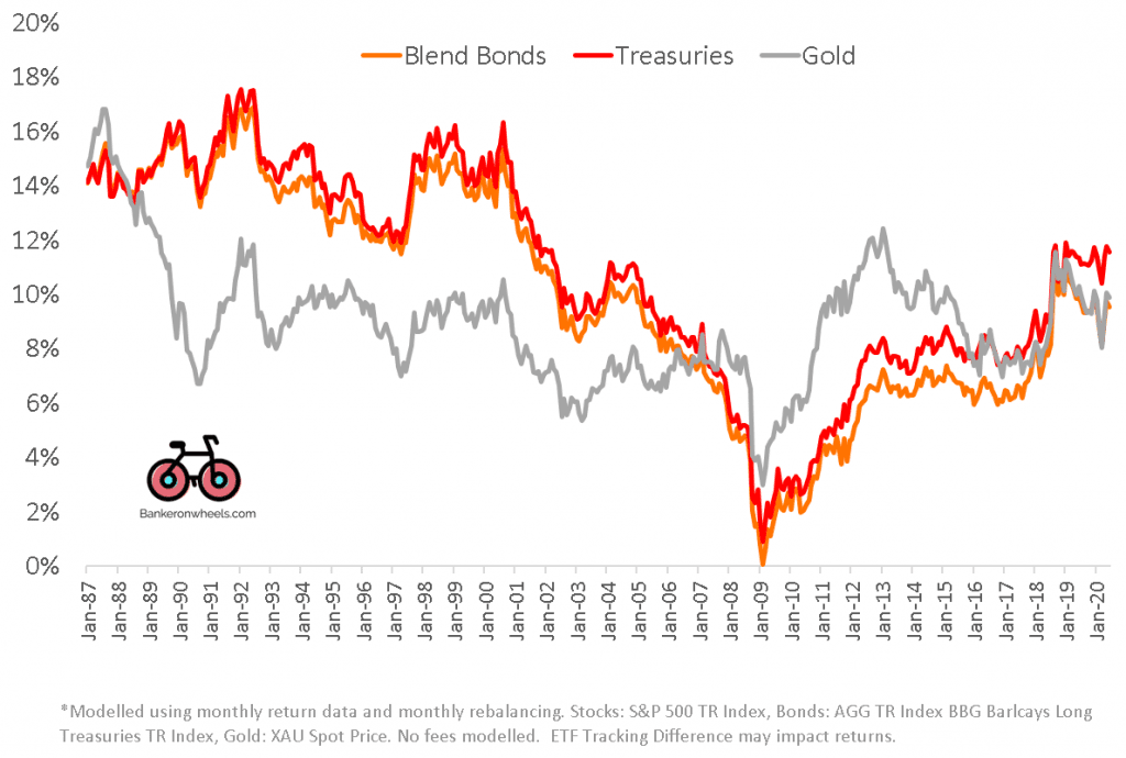 long term investing strategies - downside protection illustration - government bonds blend bonds and gold ETFs - index investors