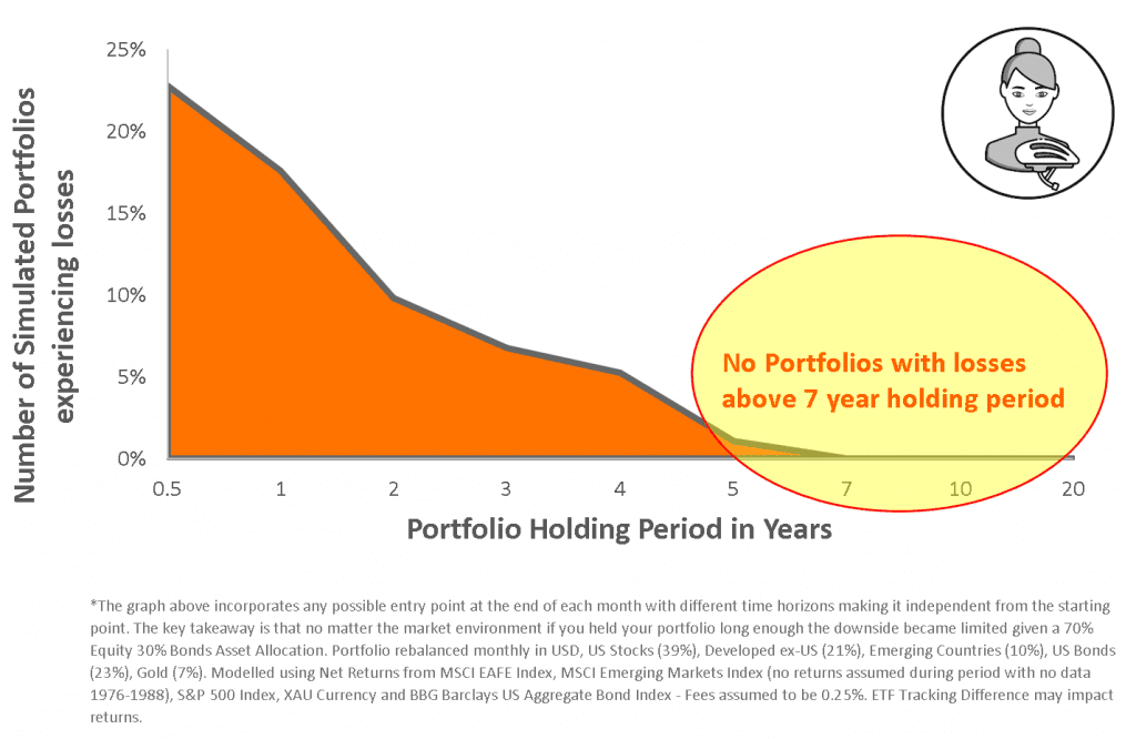 How to build an investment portfolio for Long Term Returns