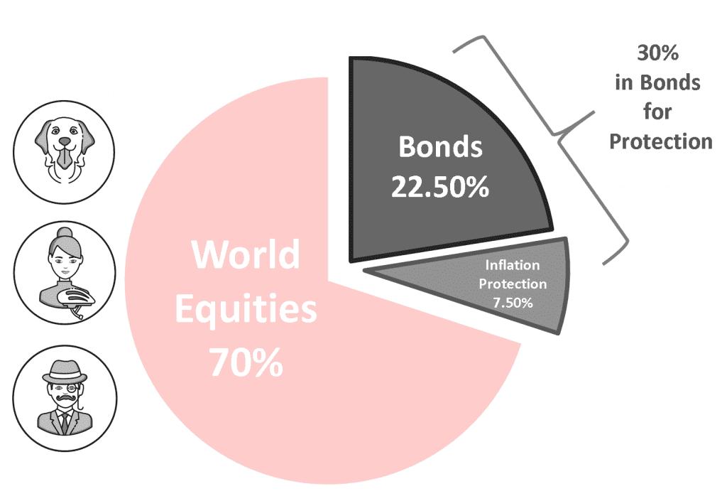 long term portfolio - treasury bonds inflation protected bonds