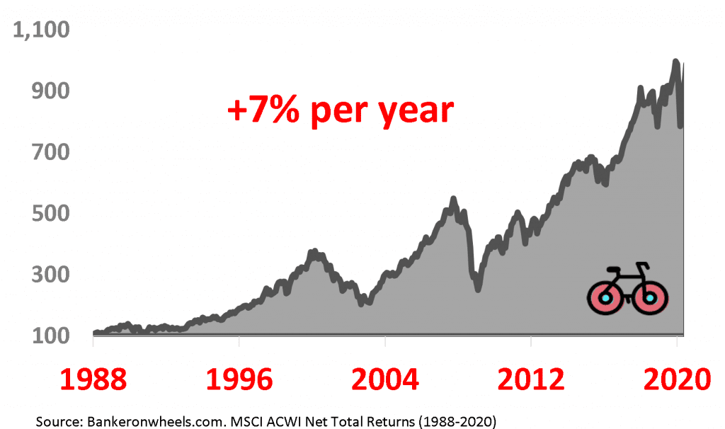 msci acwi price total return 1988 - 2020