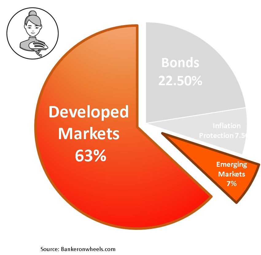 How to build an investment portfolio for Long Term Returns - more advanced portfolio