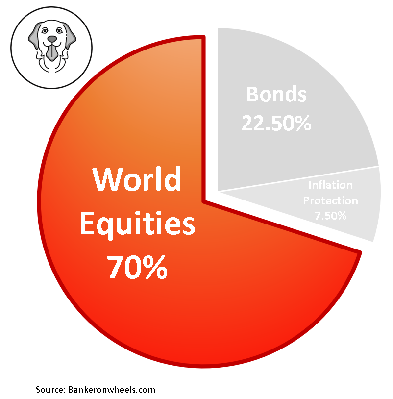 - How to build an investment portfolio for Long Term Returns -simplest index portfolio