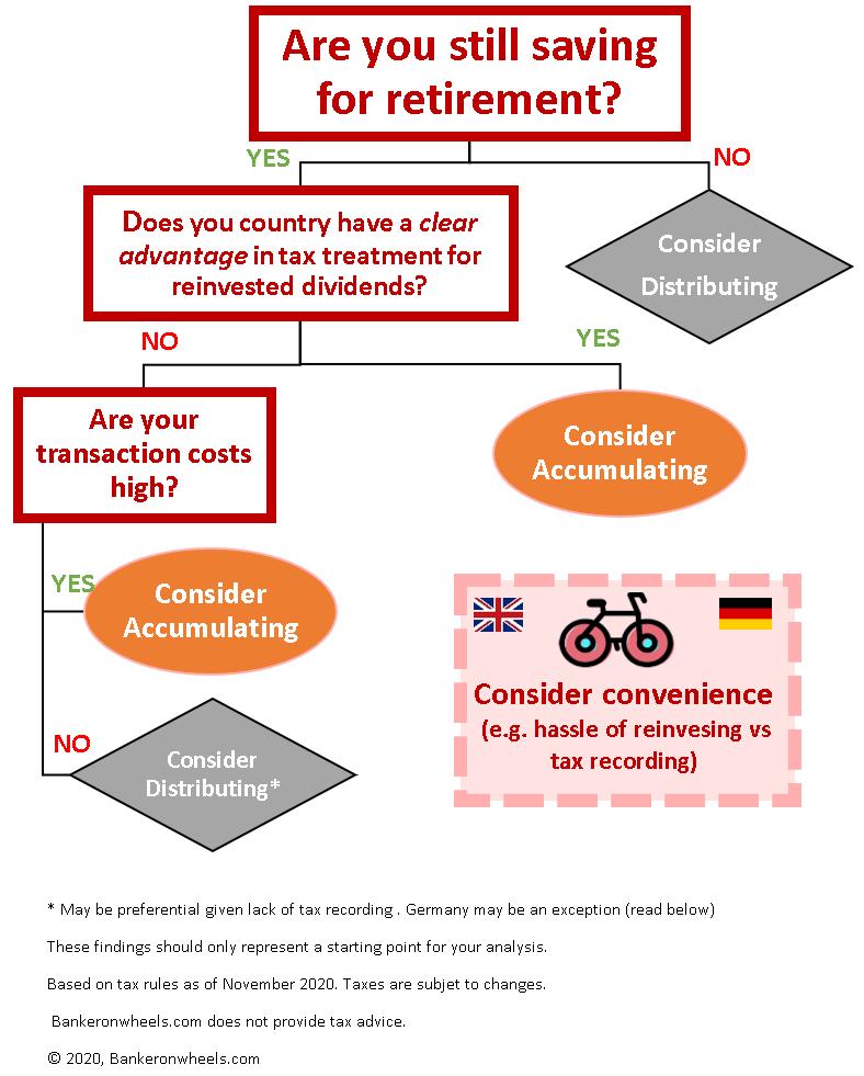 tax treatment for european etfs distributing vs accumulating etf shares classes decision tree