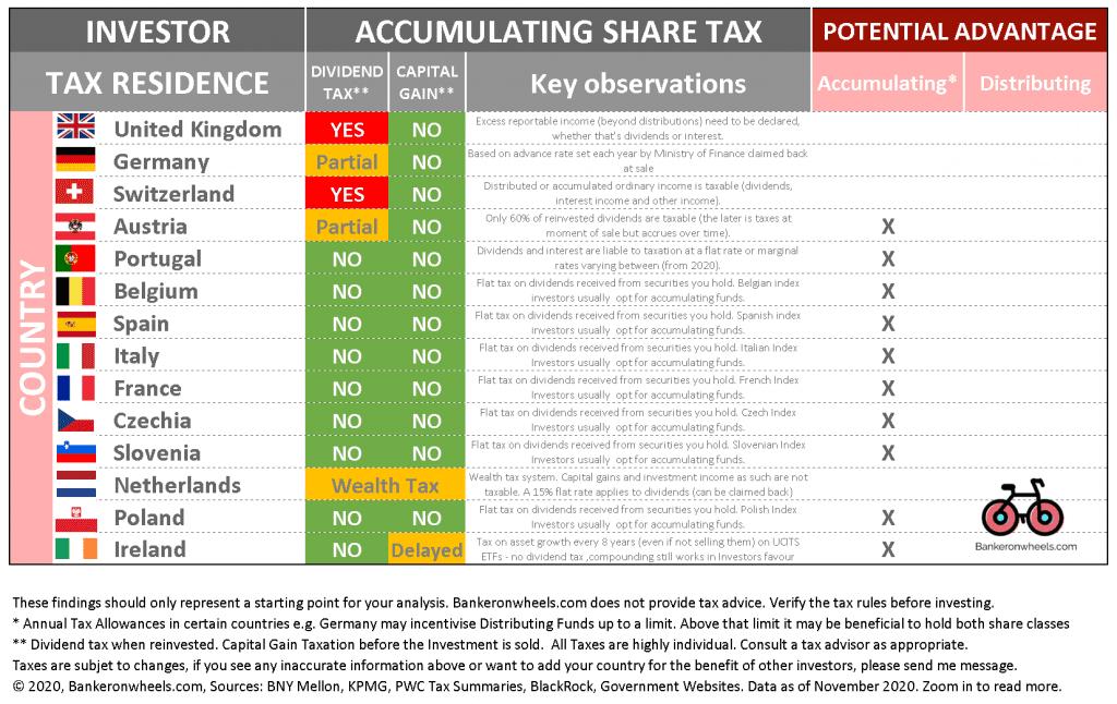 tax treatment for european etfs distributing vs accumulating index funds - UK germany switzerland belgium portufal italy france ireland poland