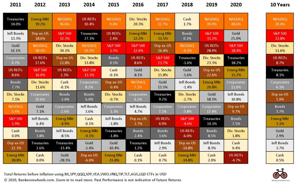 historical market returns - 10 year total returns by asset class2011 - 2021 index investing BIL SPY QQQ SDY VEA VNQ TIP TLT AGG LQD Europe UK Index Investors