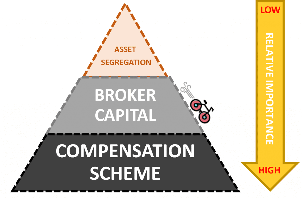 how to choose a safe broker - hierarchy of protection upon bankruptcy - asset segregation broker capital compensation scheme fscs europe
