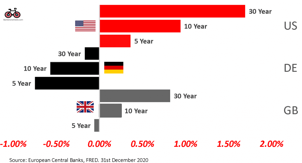 levels of interest rates europe uk us 31 december 2020