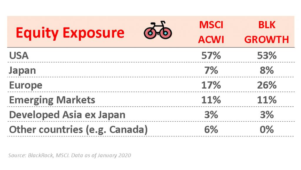 Blackrock ESG Multi-Asset growth Portfolio Ucits ETF europe country exposure