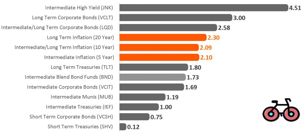 US Bond ETFs - yield to maturity comparison january 2021